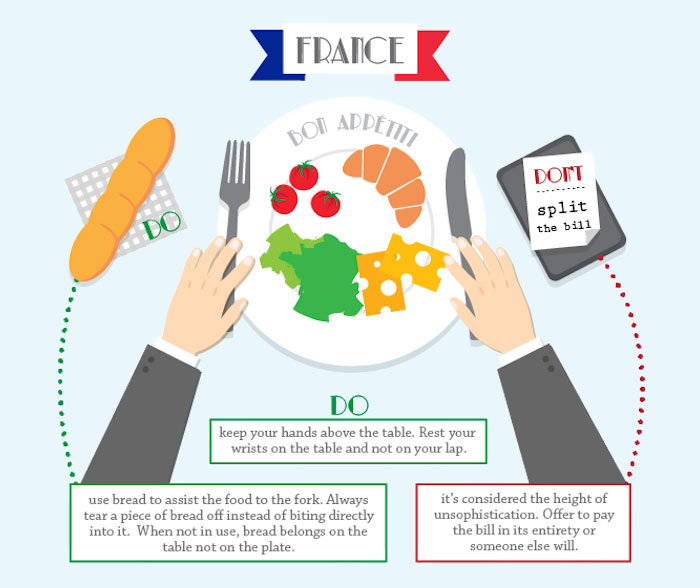Dining Etiquette Subtleties In Different Countries