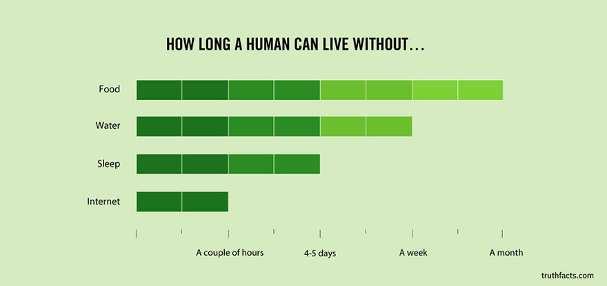 truth-facts-funny-graphs-wumo-20