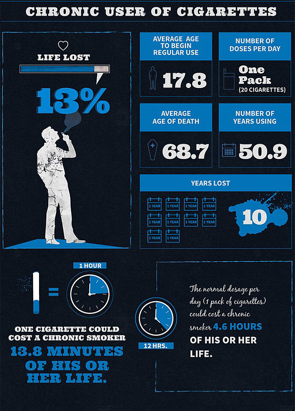 alcohol-cigarette-drug-addiction-life-expectancy-infographics-4