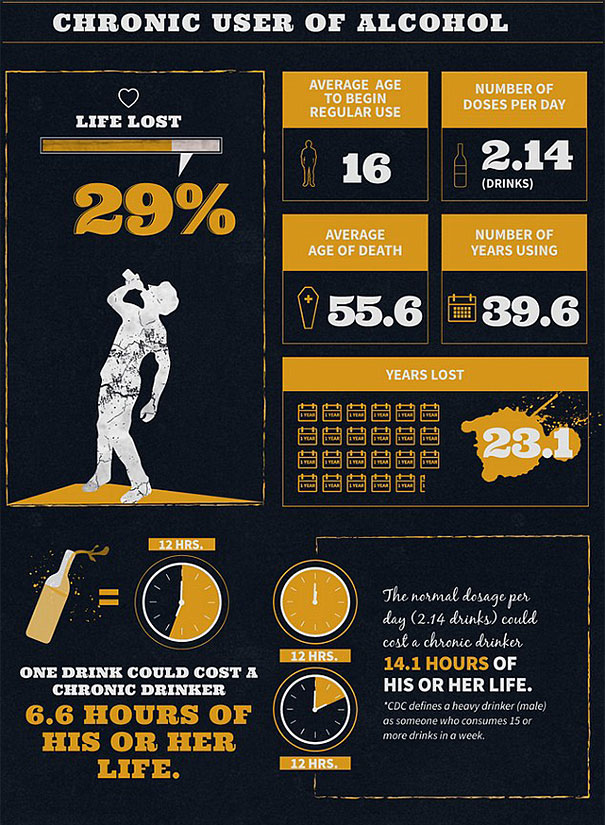 alcohol-cigarette-drug-addiction-life-expectancy-infographics-5