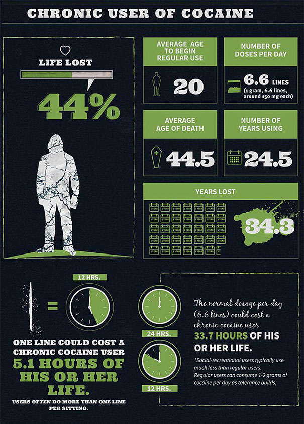 alcohol-cigarette-drug-addiction-life-expectancy-infographics-6