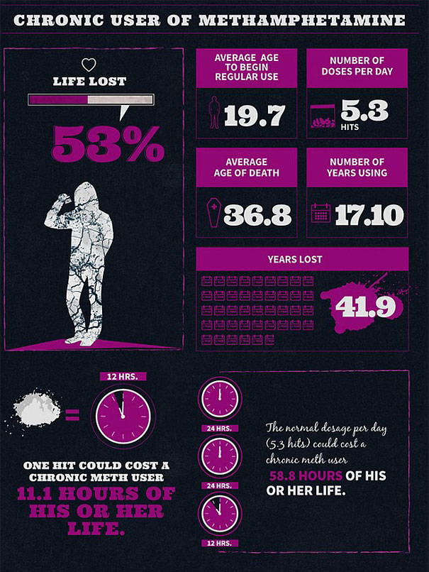 alcohol-cigarette-drug-addiction-life-expectancy-infographics-7