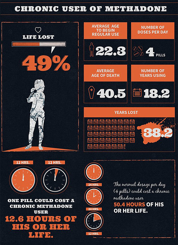 alcohol-cigarette-drug-addiction-life-expectancy-infographics-8