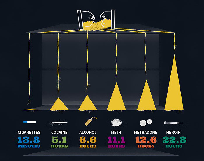 Infographics Show How Much Of Your Life Your Addictions Will Cost You