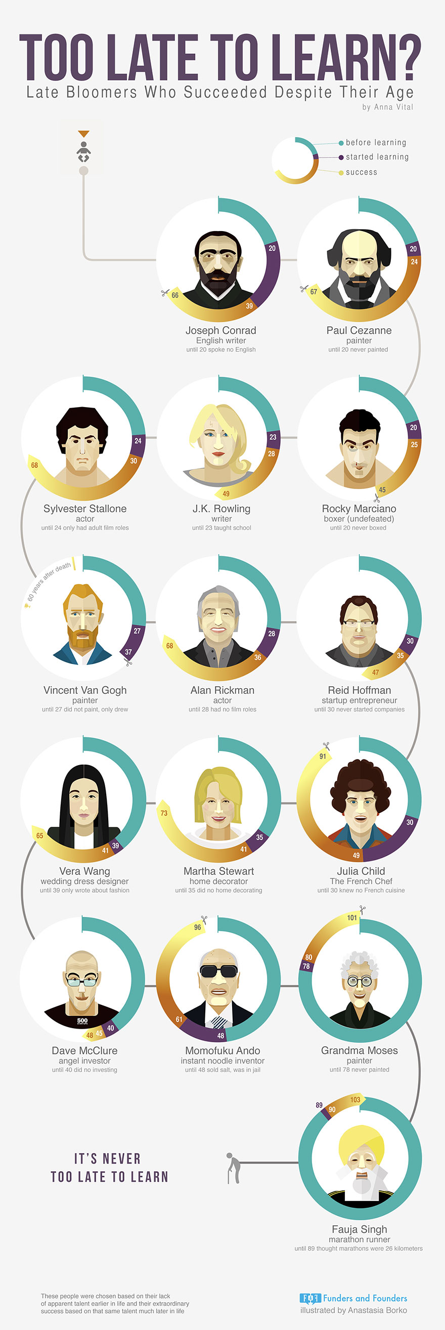 too-late-to-learn-famous-late-bloomers-infographics-anna-vital-anastasia-borko-1