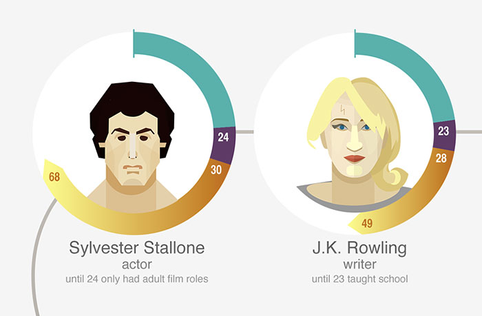 Too Late To Learn? These Famous People Proved Otherwise