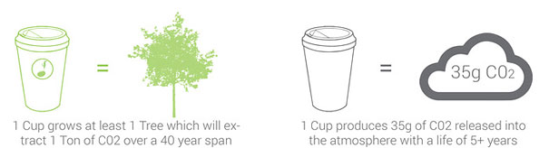 biodegradable-plantable-coffee-cup-reduce-reuse-grow-3
