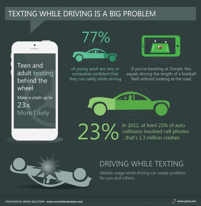 Texting While Driving Is A Big Problem