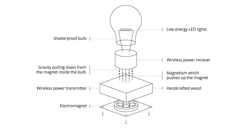 levitating-lightbulb-design-flyte-simon-morris-6