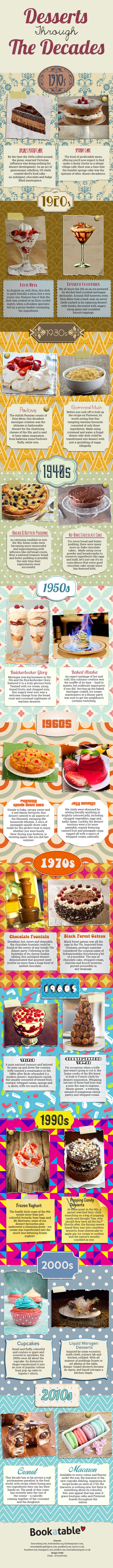 Desserts Through The Decades