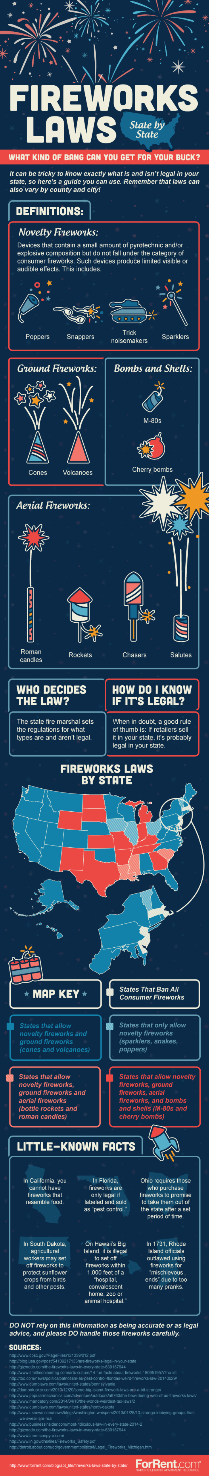 How Much Bang Can You Get For Your Buck? Fireworks Laws In Every State