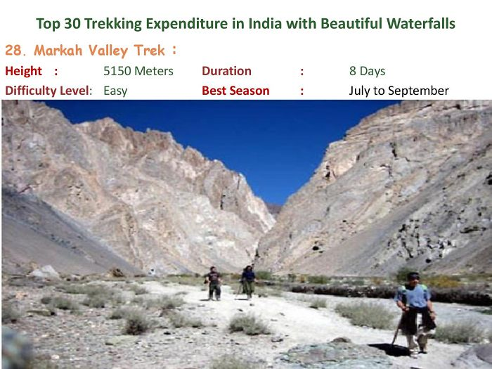 Top 30 Trekking Expenditure In India With Beautiful Waterfalls
