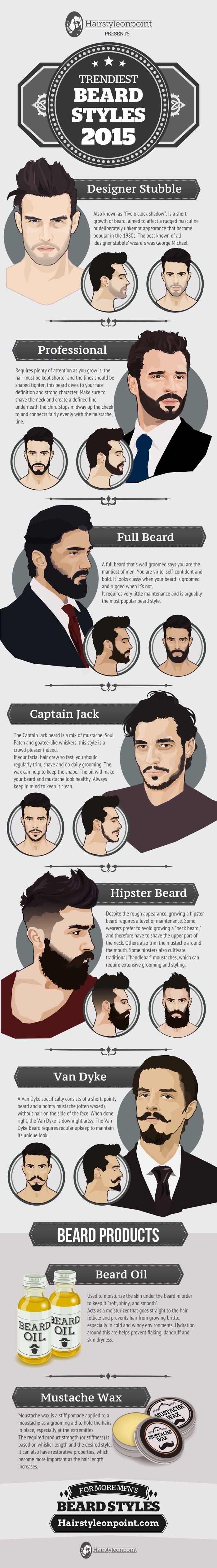 Trendiest Beard Styles 2015