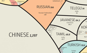 The World's Most-Spoken Languages In A Single Infographic