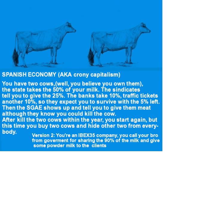 Spanish Economy