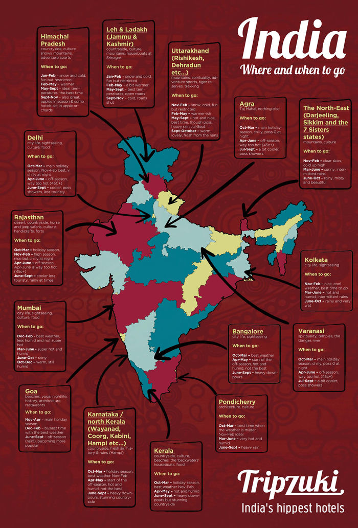 Brilliant Infographic On Travelling In India