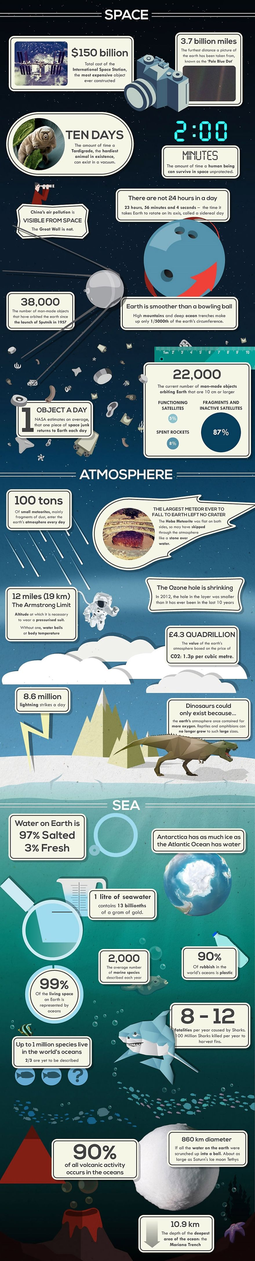 50 Surprising Facts About Planet Earth You've Probably Never Heard Before