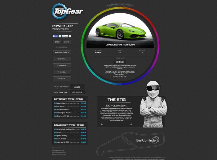 Top Gear Power Laps: Interactive Chart
