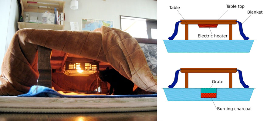 Kotatsu Anese Heating Bed Table 32