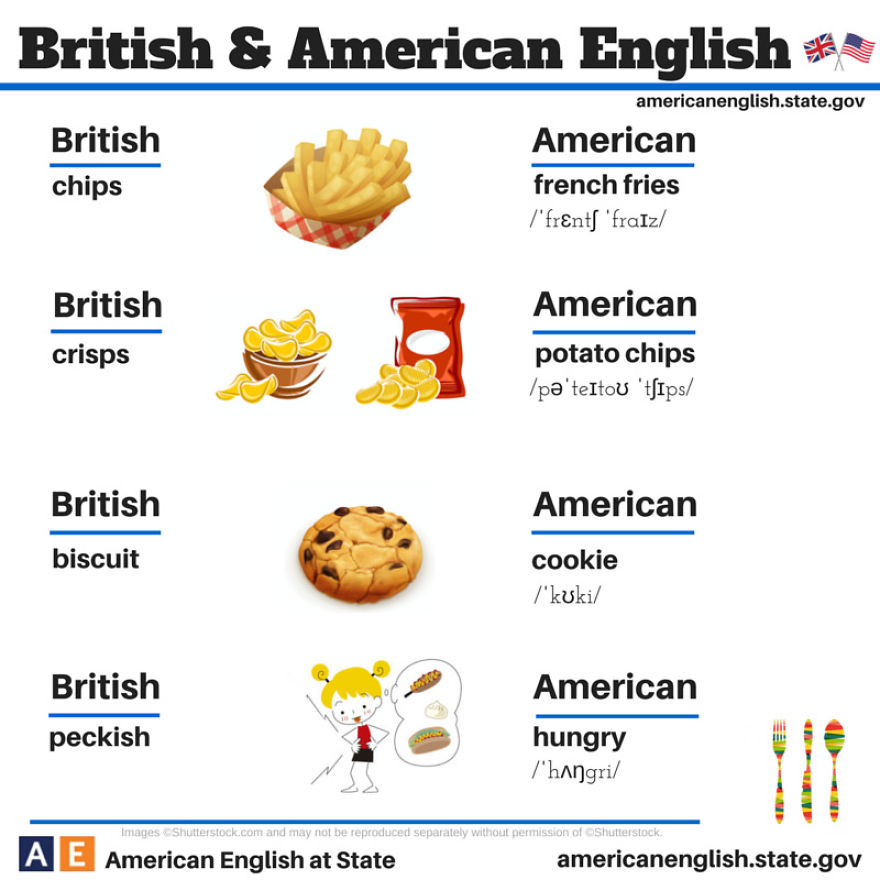 The difference between american and British English
