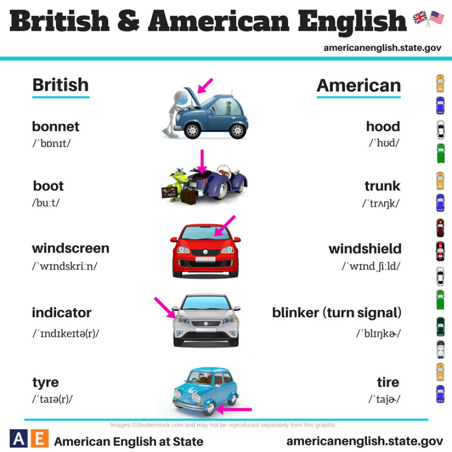 7 British Vs American Words For Car Parts