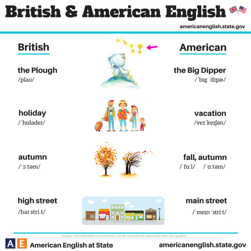 british and american english in hk Keywords: hong kong english, phonological processes, vowels, consonants,   those varieties of english which are spoken outside of britain and america are.
