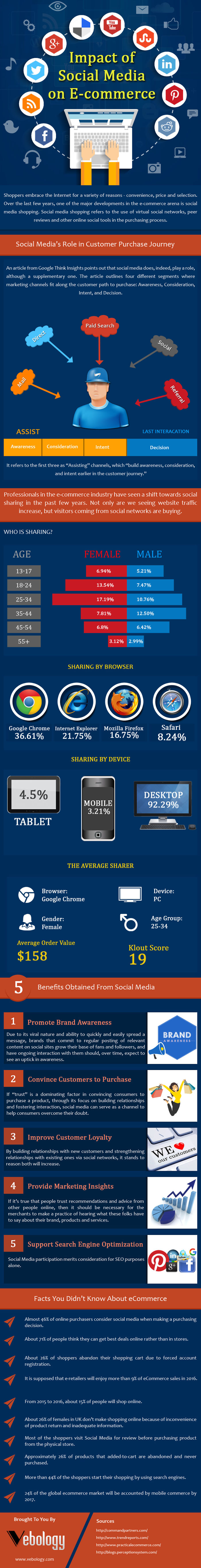 Impact Of Social Media On Ecommerce [infographic]
