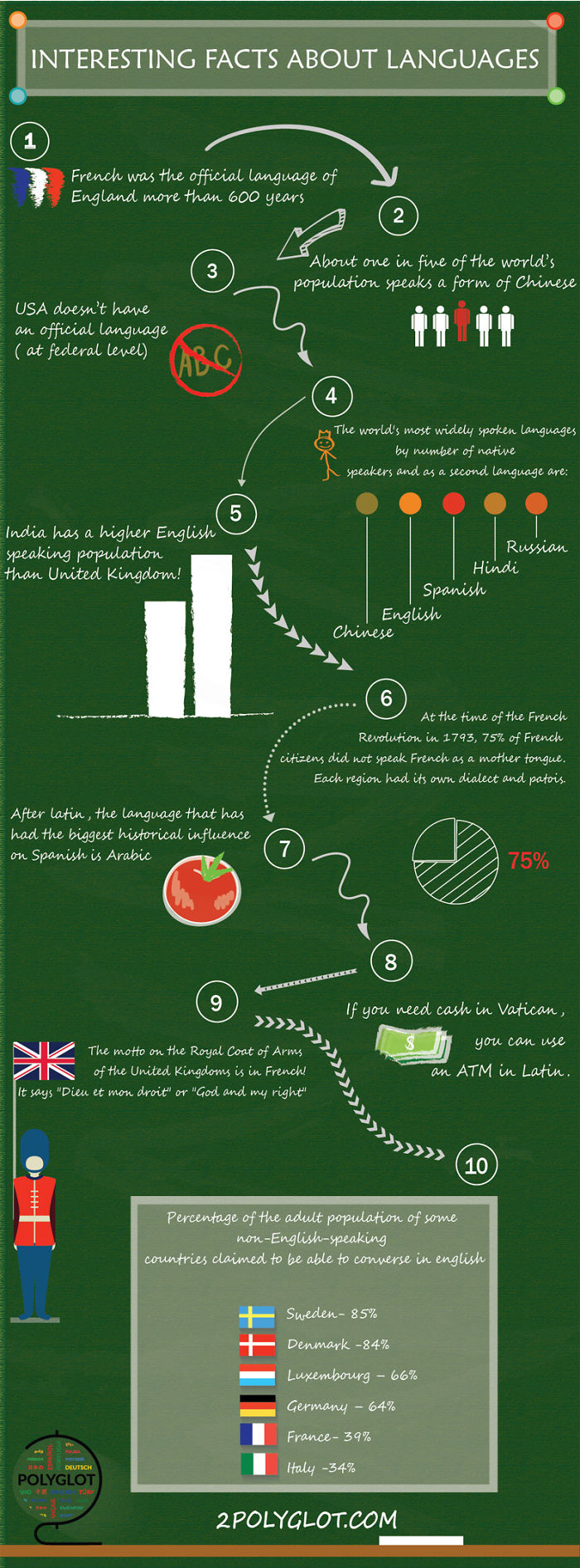 Interesting Facts About Languages