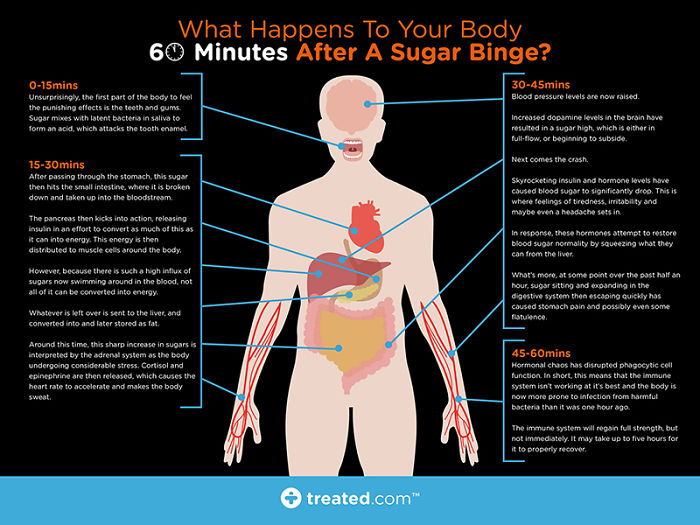 What Happens To Your Body 60 Minutes After A Sugar Binge?