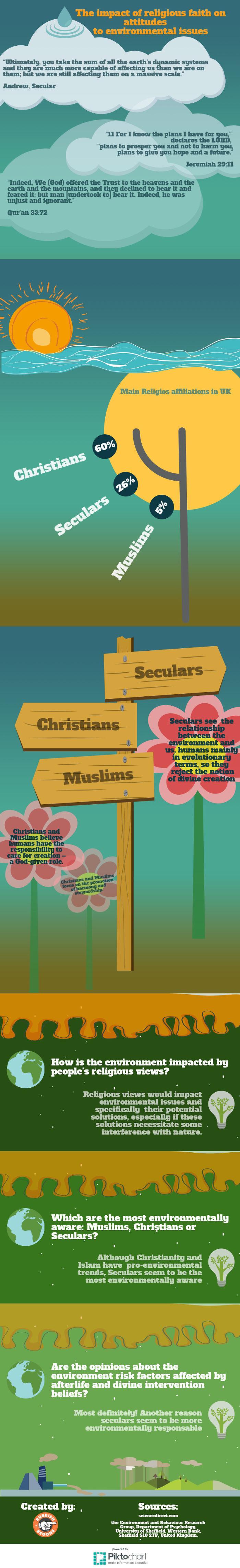 The Impact Of Religious Faith On Attitudes To Environmental Issues