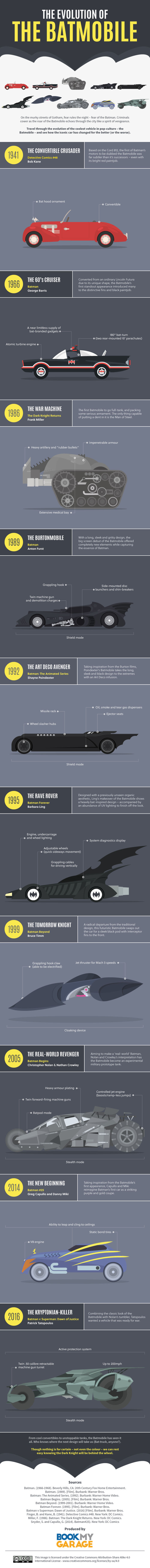 The Evolution Of The Batmobile (infographic)
