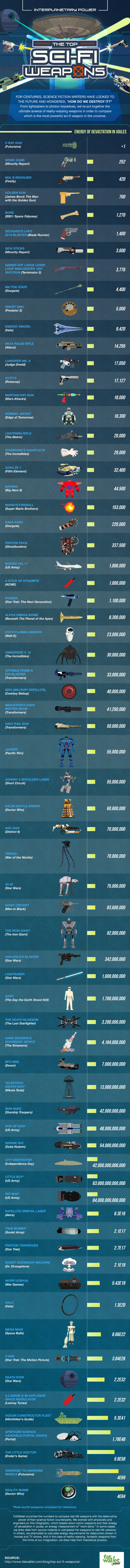 The Most Powerful Sci-fi Weapons Ever Created