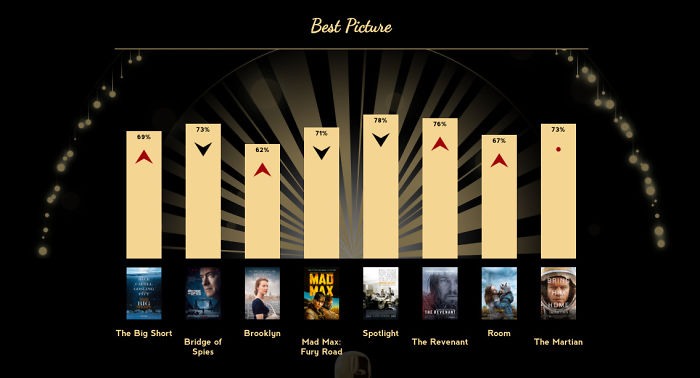 Who Should Really Win An Oscar?