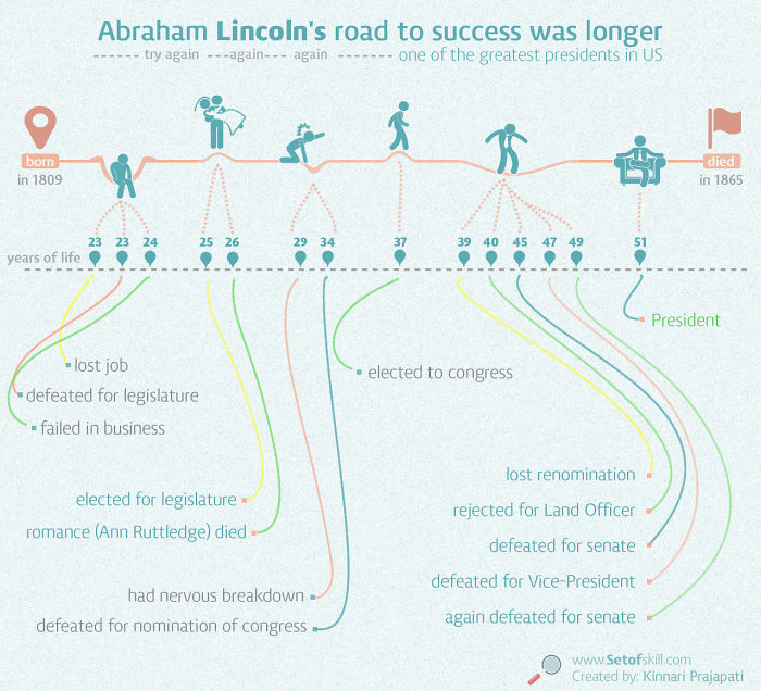 Abraham Lincoln's Road To Success Was Longer, But Provide You Inspiration.