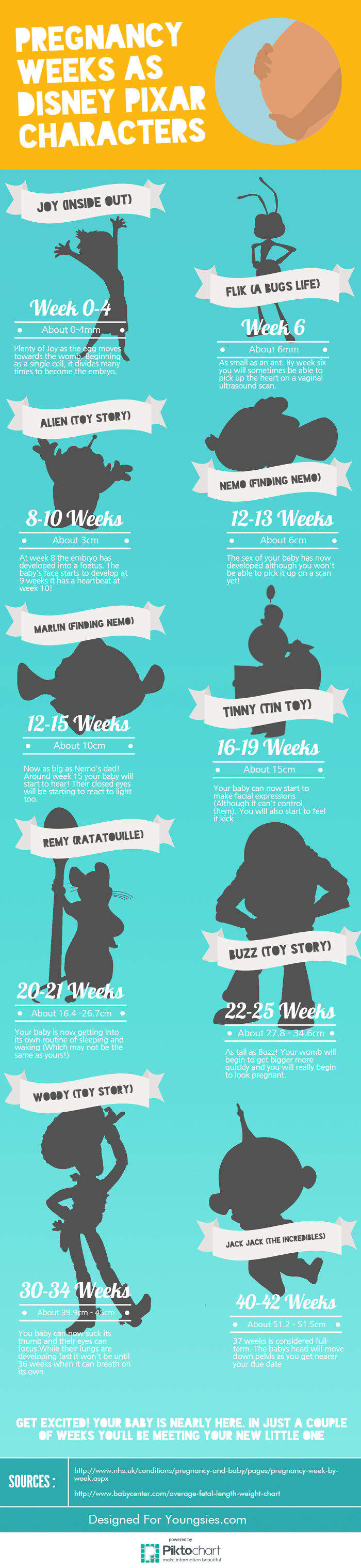 I Made An Infographic That Compares Pregnancy Week Sizes To Disney Pixar Characters