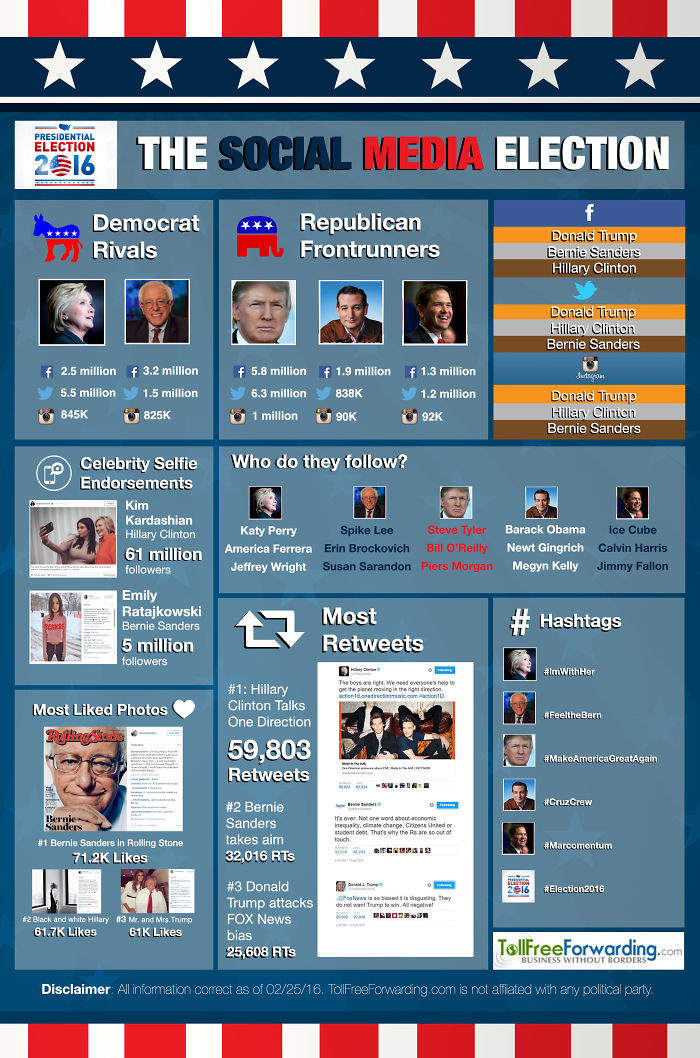 A Round Up Of The Social Media Stats For The Usa Presidential Candidates