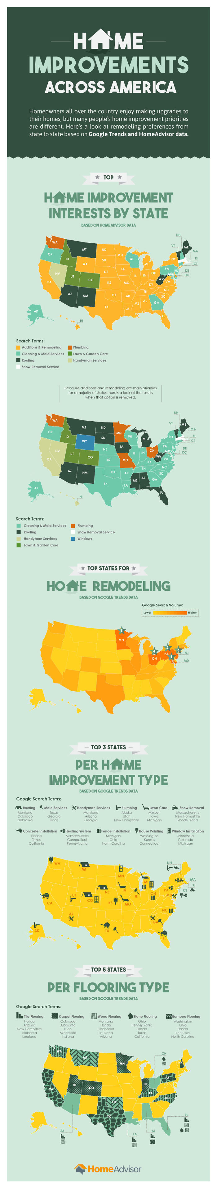 Are You Keeping Up With These Average Home Improvement Trends Across America?