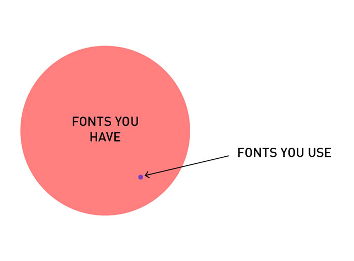 13+ Brutally Honest Diagrams That Perfectly Sum Up A Designer's Life