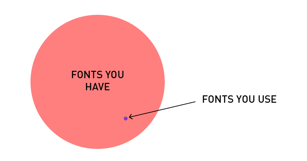 13 Brutally Honest Diagrams That Perfectly Sum Up A Designers Life