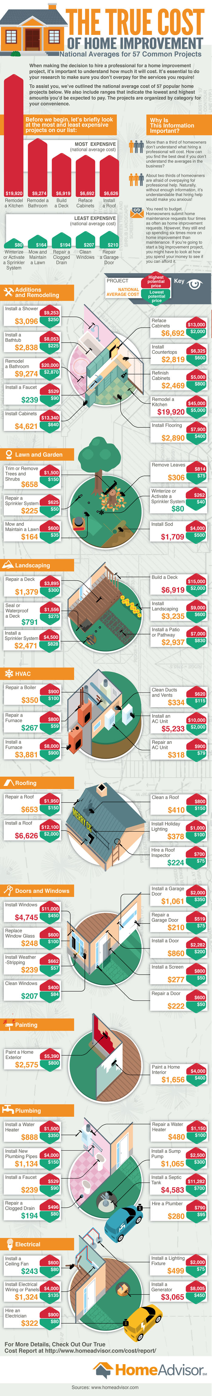 Just How Much Will That Next Home Improvement Project Cost?