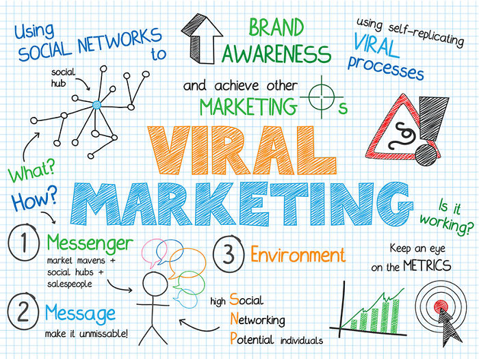 The Most Viral Types Of Content For Your Business