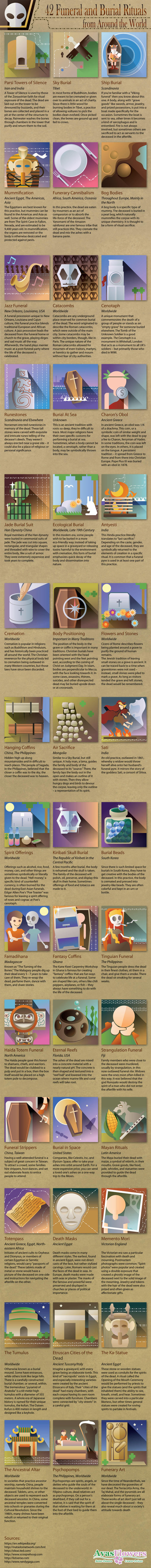 The Funeral And Burial Rituals Of The World