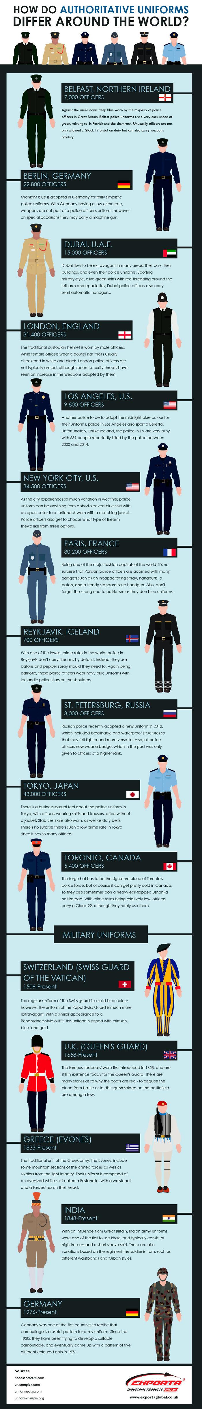 How Do Authoritative Uniforms Differ Around The World?