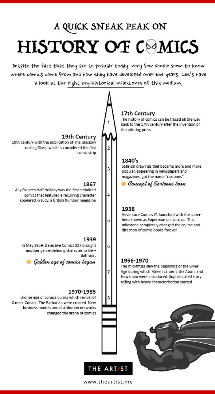 Infographics: A Quick Sneak Peak On History Of Comics