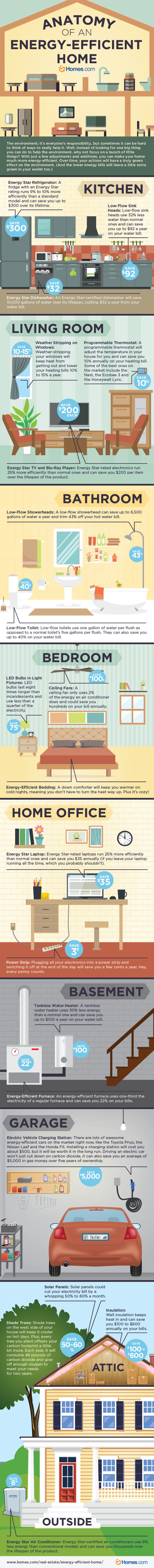 How To Make Your Home Greener?