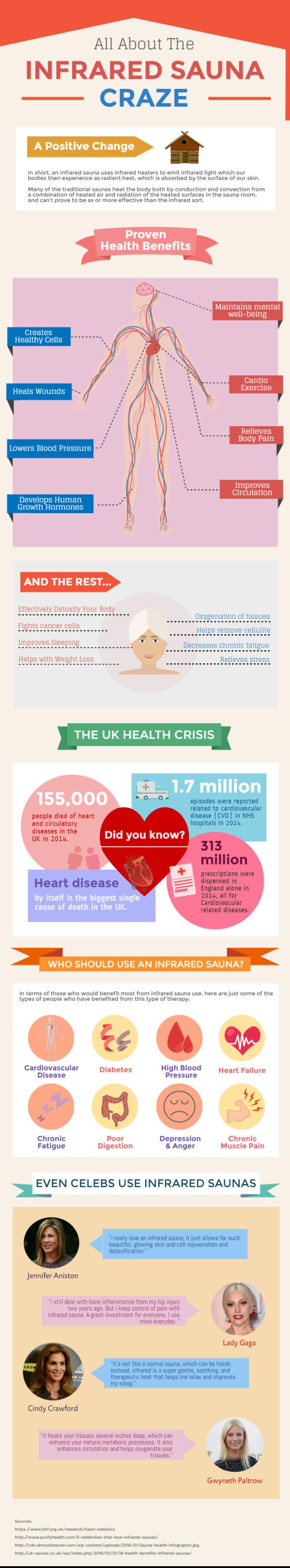 The Health Benefits Of Saunas – Mmm, Sweaty Goodness