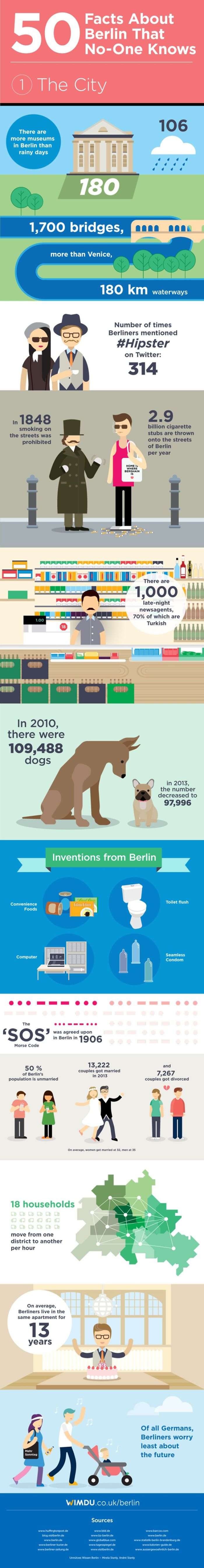 We Bet You Never Heard Of These 50 Facts About Berlin