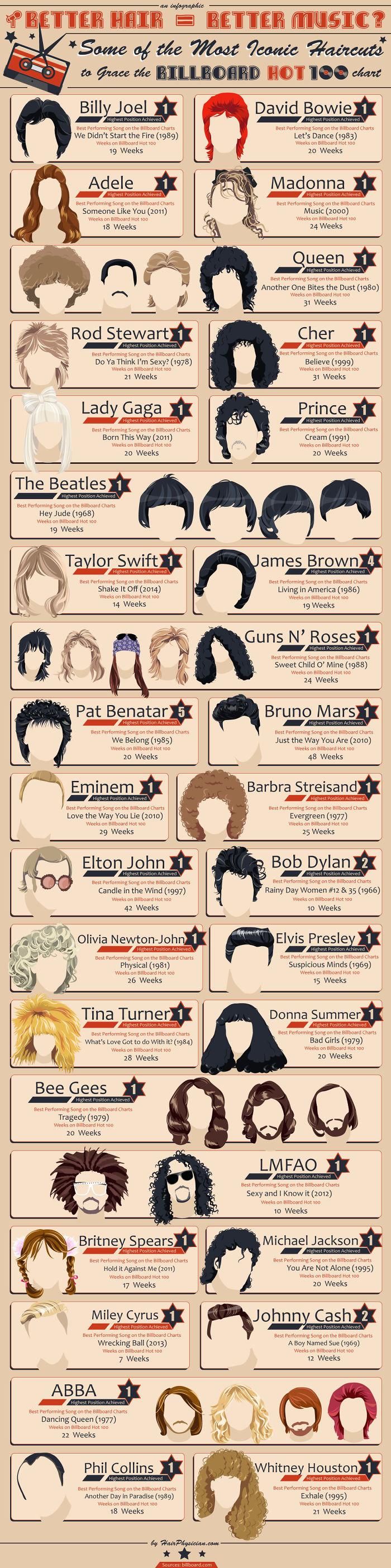 Better Hair = Better Music?