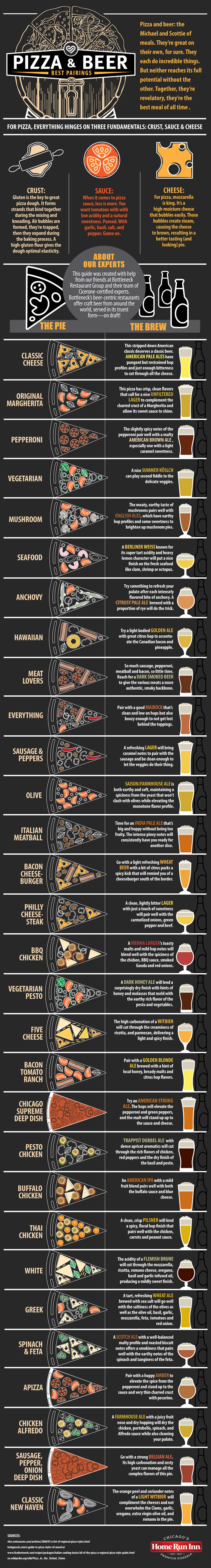 How To Pair Pizza And Beer Together