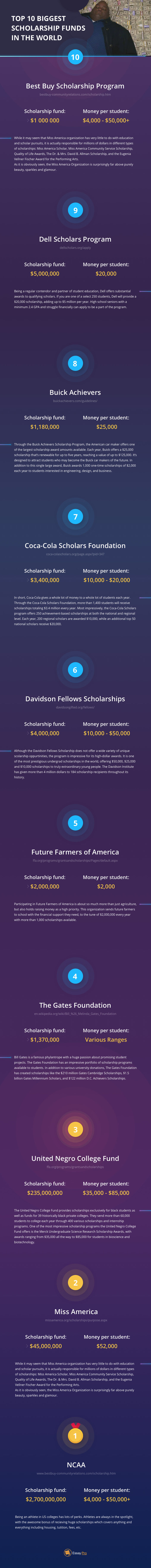 We've Done An Infographic About 10 Biggest Scholarship Funds In The World